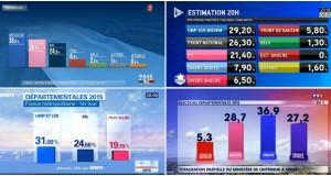 «Départementales 2015 : qui est le premier parti de France ?» Tribune de Franck Margain dans Valeurs actuelles